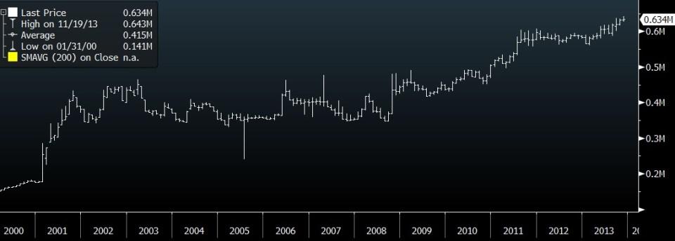 MYRTRL historical chart