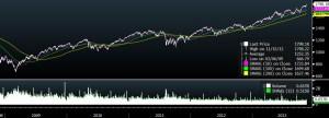 S&P 500 5Y Chart