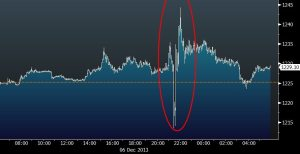 GOLD PRICE FOR NFP