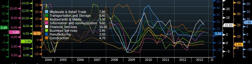 SINGAPORE GDP BREAKDOWN