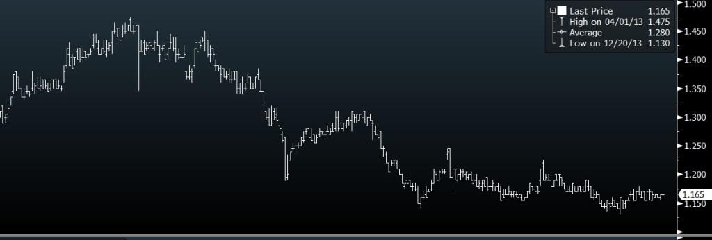 hyflux share price
