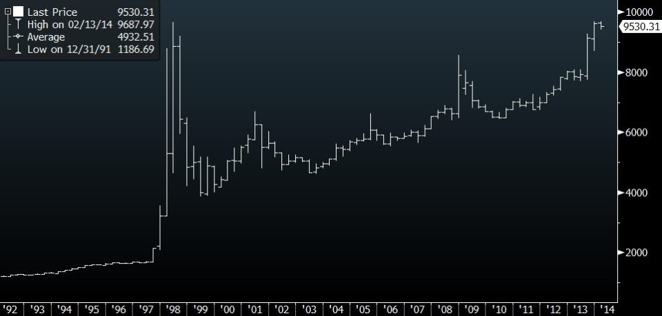 sgdidr historical chart