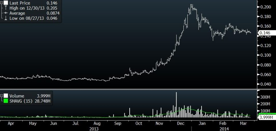 vallianz stock price
