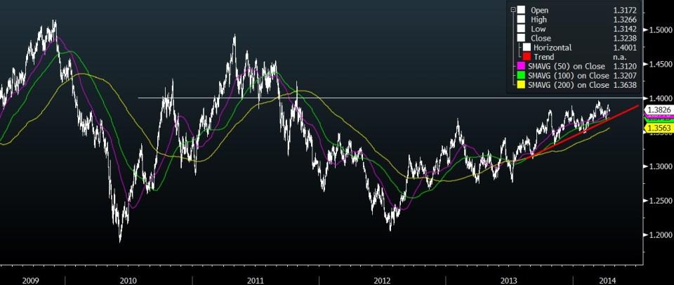 EURUSD 5 YEAR CHART