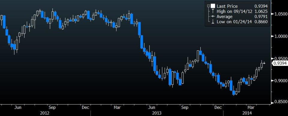 aud weekly chart