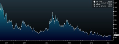 CDX HIGH YIELD SPREAD GRAPH