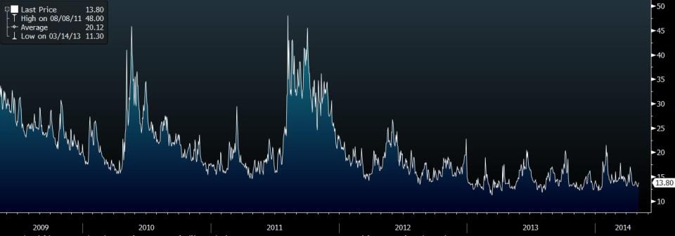 vix 5 year chart