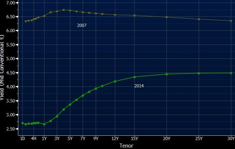 AUD INTEREST RATE 2007 VS 2014