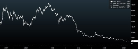 Bumi Resources Stock Price Chart