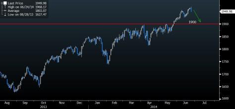 S&P500 1 year chart