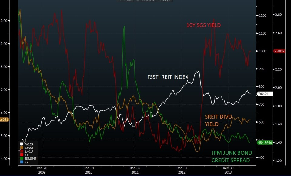 Sreit divd vs 10y SGS vs Junk Bond Spreads