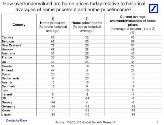 Source : http://blogs.wsj.com/moneybeat/2013/12/11/a-worldwide-ranking-of-the-most-over-and-undervalued-housing/