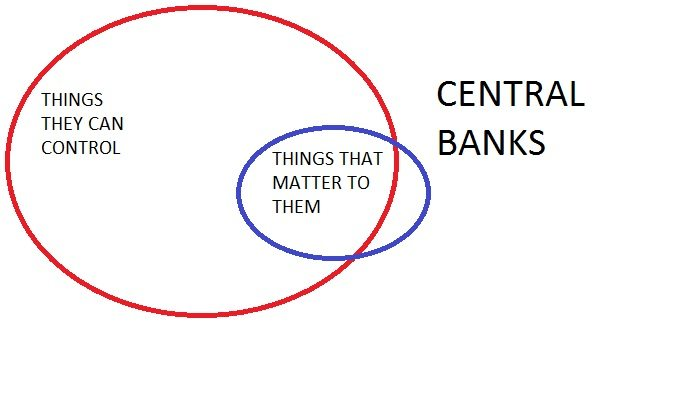 things you can control CENTRAL BANKS