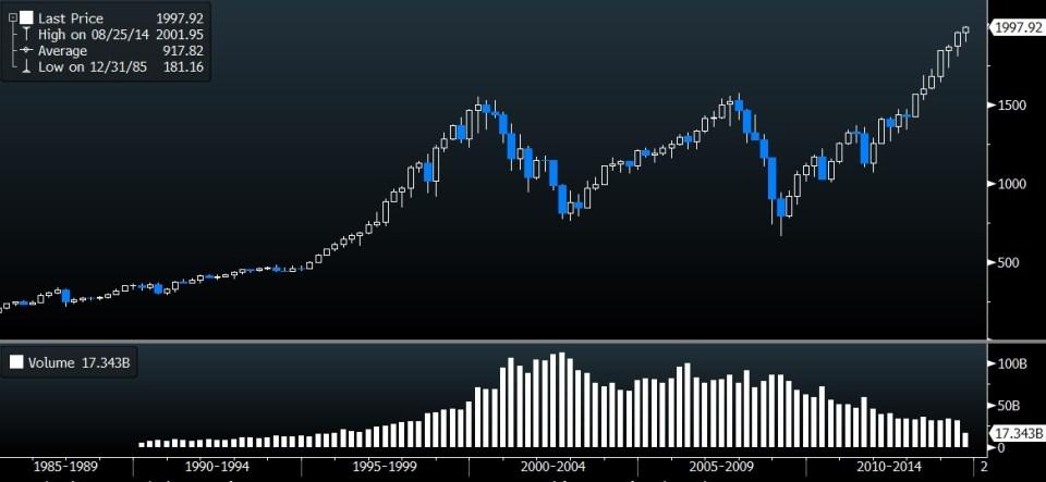 S&P 500 30Y Chart