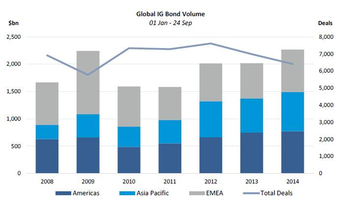 Global Investment Grade Issuance  Source : Dealogic