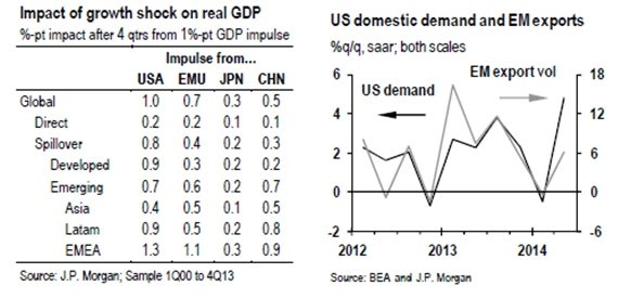 US GDP IMPACT