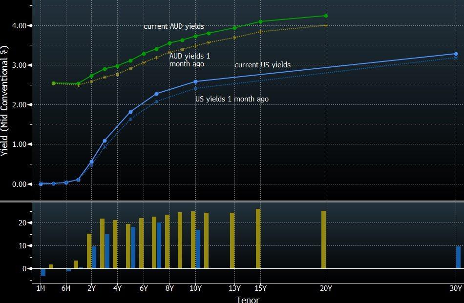 aud yields vs ust yields