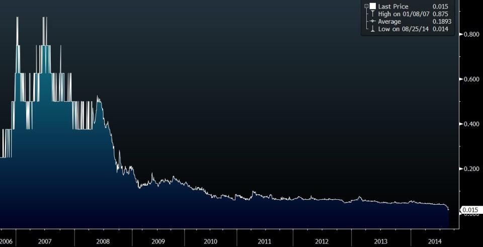 jasper 5 year price