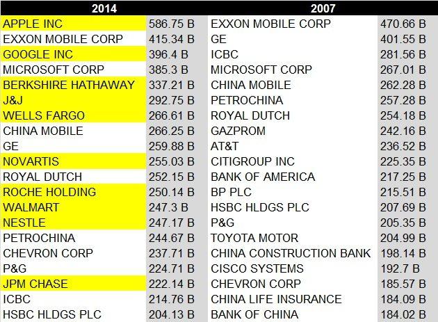 top market caps 2014