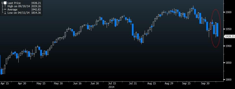 S&P Change of heart