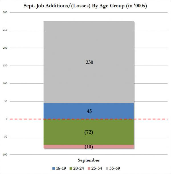age employment