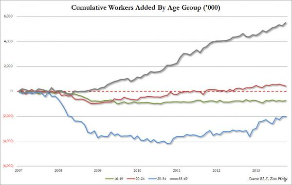 age group employment