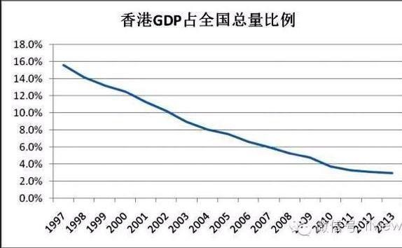 hk share of china gdp