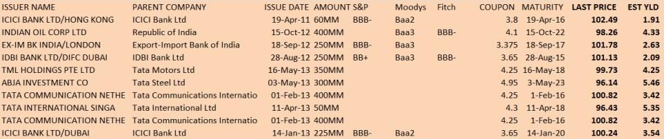 indian company sgd bonds