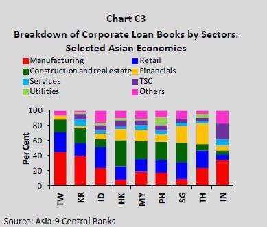 asian banks exposure