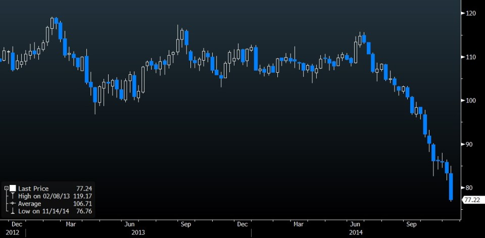 Brent Crude weekly chart