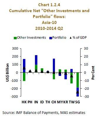 cumulative inflows