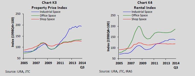 s-reits price vs rent