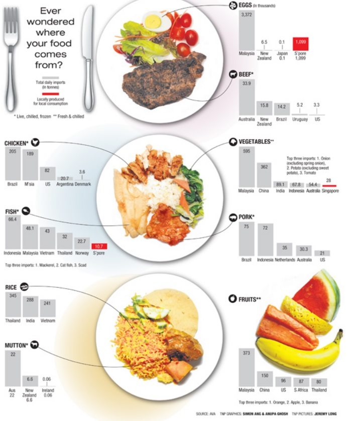http://yourhealth.asiaone.com/content/where-does-singapore-source-its-food/page/0/1