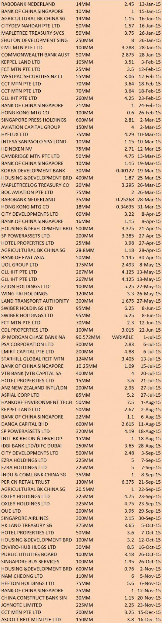 2015 bond maturities