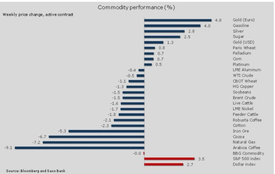 commodity weekly