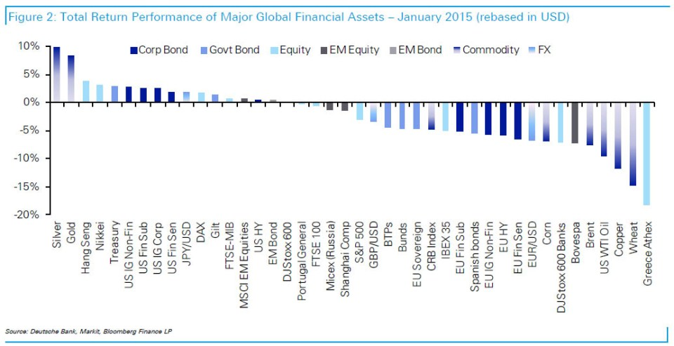 Best performing assets in USD terms