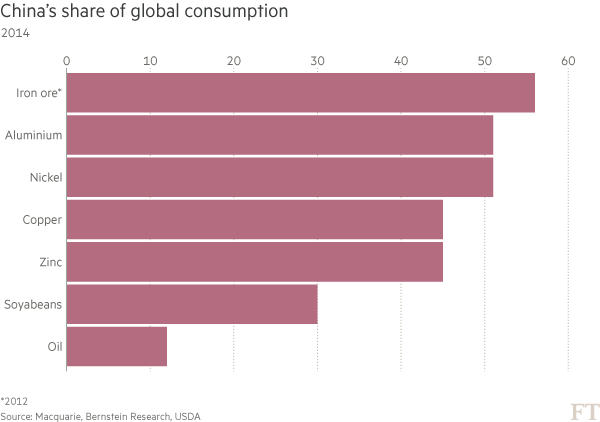 CHINA CONSUMPTION OF COMMODITIES