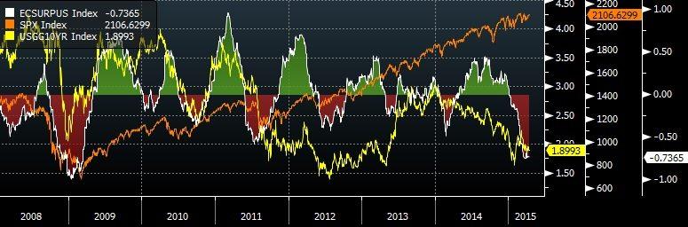 Chart of the US Economic Surprise Index vs S&P 500 vs 10Y UST yields
