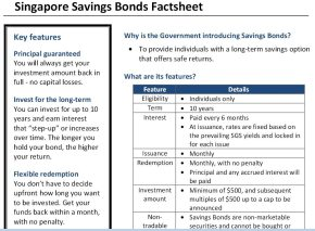 Singapore Savings Bonds - Comparison, Thoughts and Implications