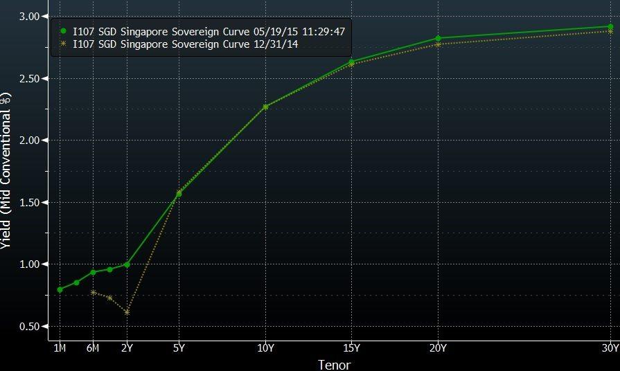 sgs curve