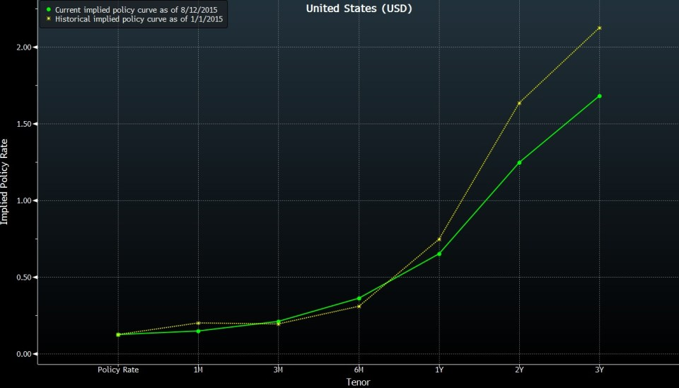 Currency War or Currency Defences 2