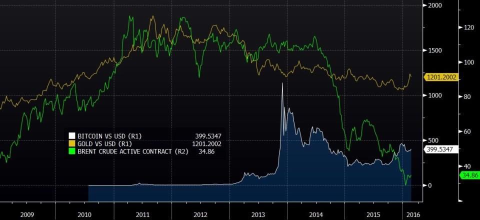 Market Views : Negative Rates, Pillow Talk and Gold