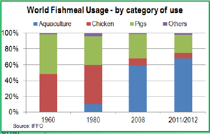 A primer on Fishmeal 15