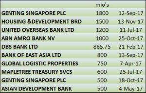 Singapore Corporate Bonds 2017 : No Rain, No Rainbow 4