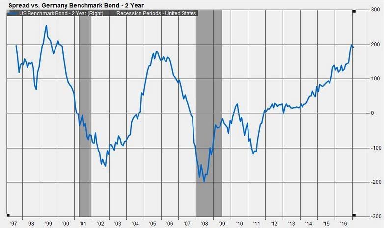 sell-bonds-5