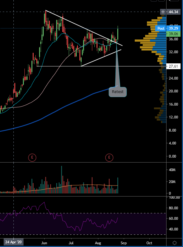 DKNG BREAKOUT WITH RETEST