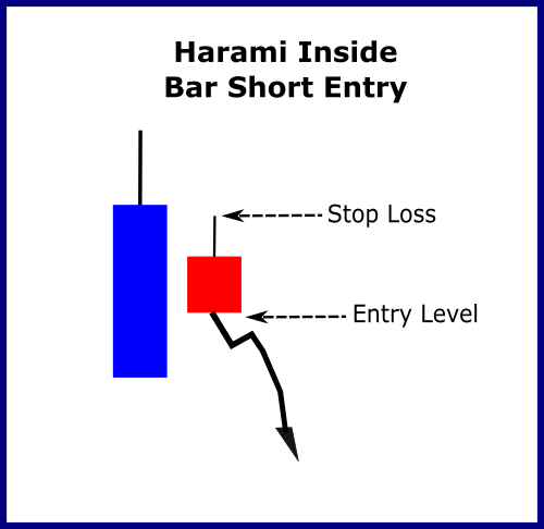 Harami Inside Bar Short Entry
