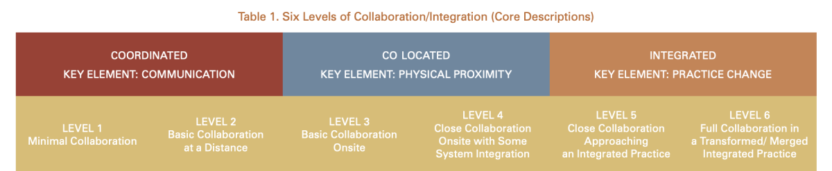 Chart: Six Levels of Integration