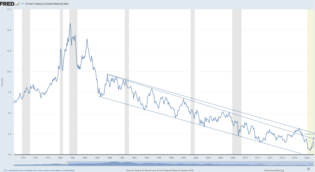 Yield 10 years T-Note