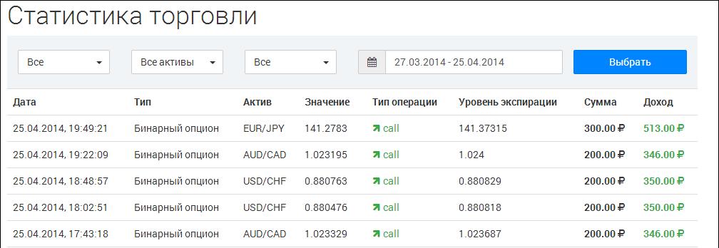 kako ulagati u kripto rublje ako vam binarna opcija istekne u novcu, dobivate li novac